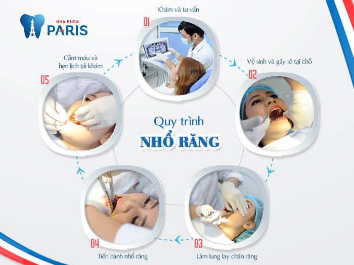 Sưng nướu răng khôn liệu có gây nguy hại cho sức khỏe? Nha khoa Paris 4